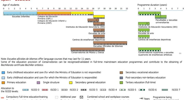 Spain Quality Education For Students